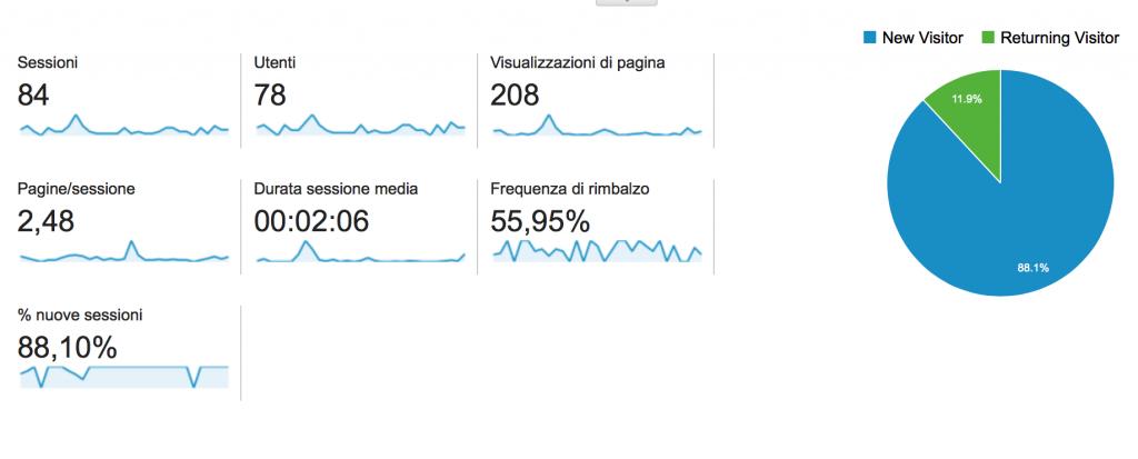panoramica visite google analytics