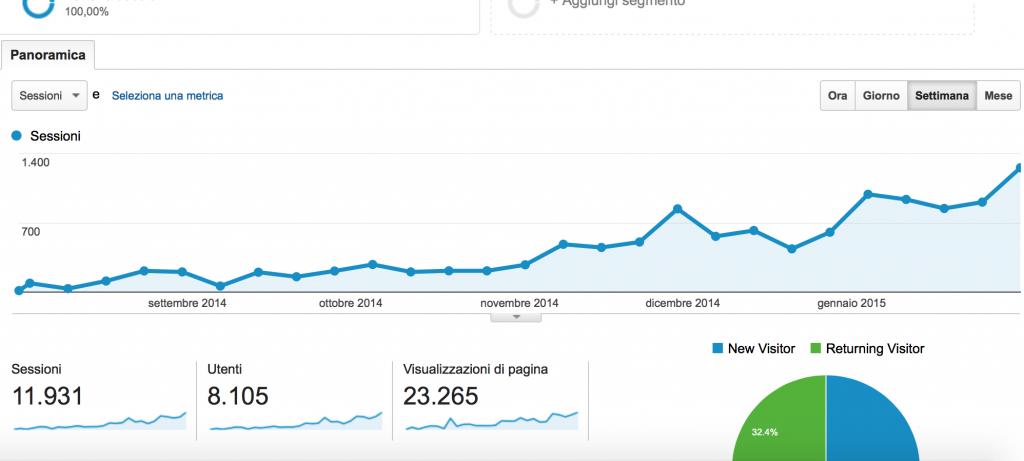 Panoramica sito da Google Analytics
