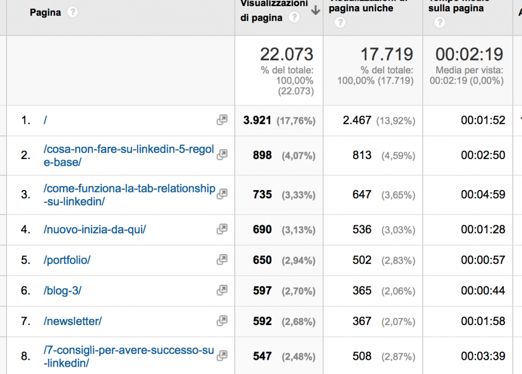 Dati visite Google Analytics