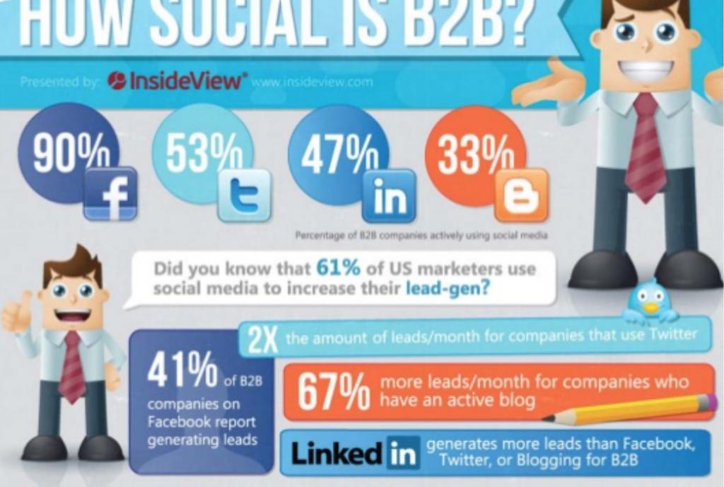social network b2b