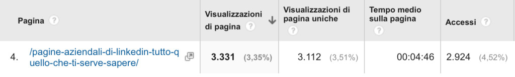 Schermata da Google analytics