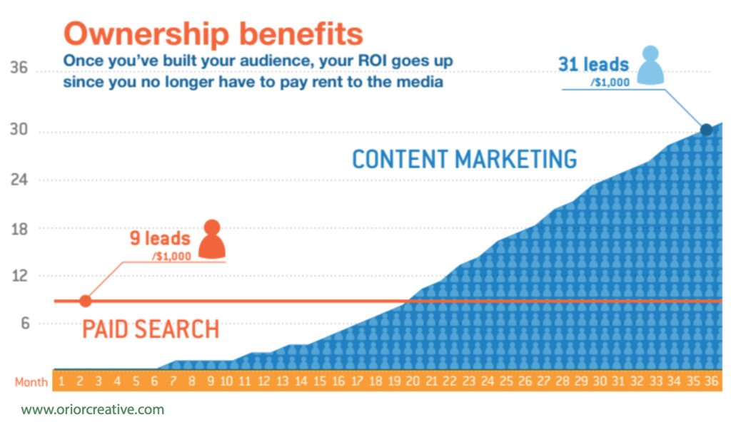 Grafico su Content vs Paid