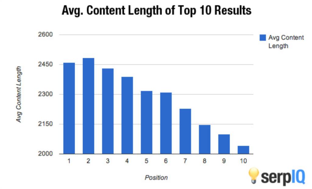 Lunghezza del contenuto onpage: ricerca
