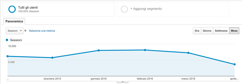 Visite google analytics
