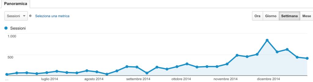 Schermata di analytics: 2014