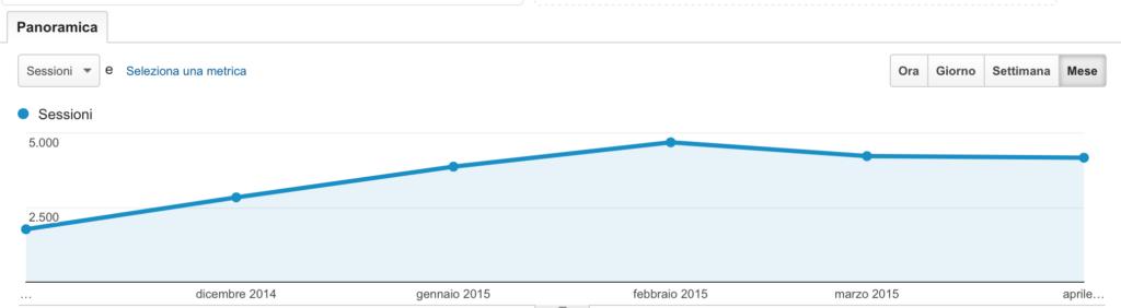 schermata di analytics, visite 2015
