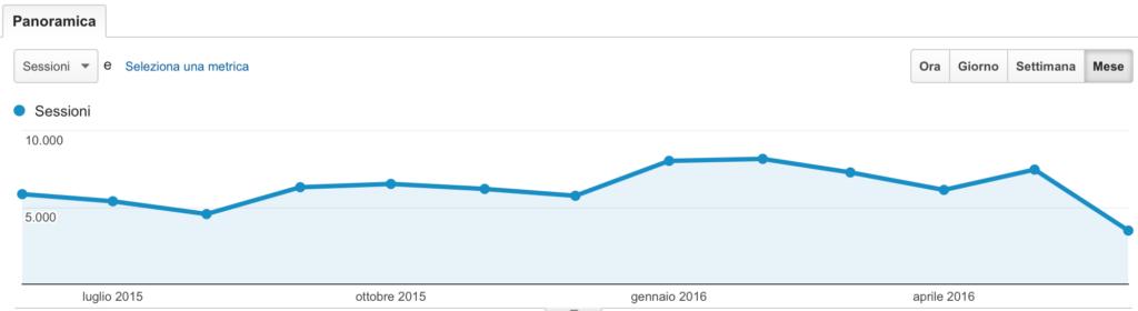 schermata analytics 2015-2016