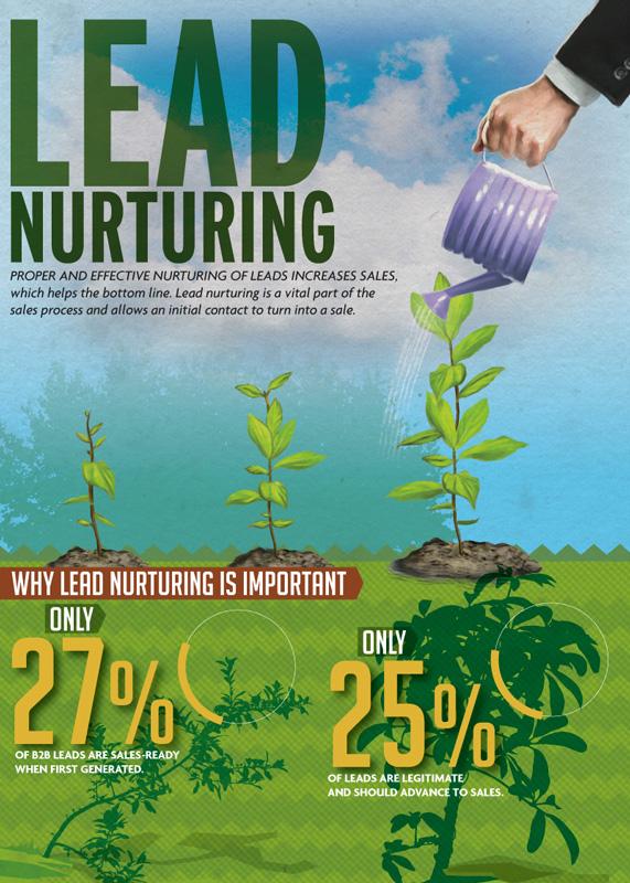 lead nurturing infografica