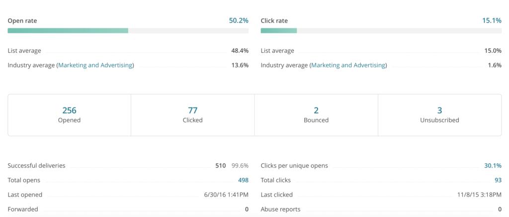 email marketing, reportistica di mailchimp
