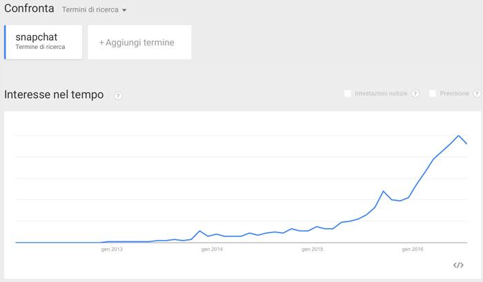snapchat su google trend