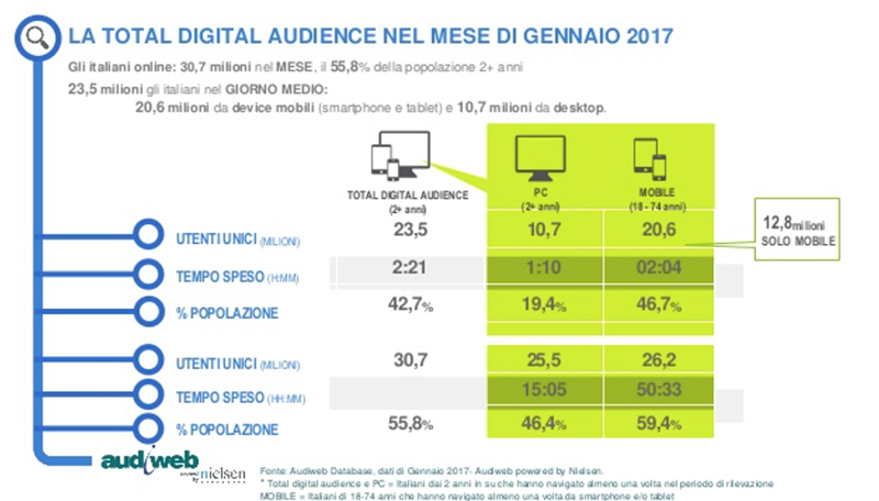 digital trends 2017: audiweb