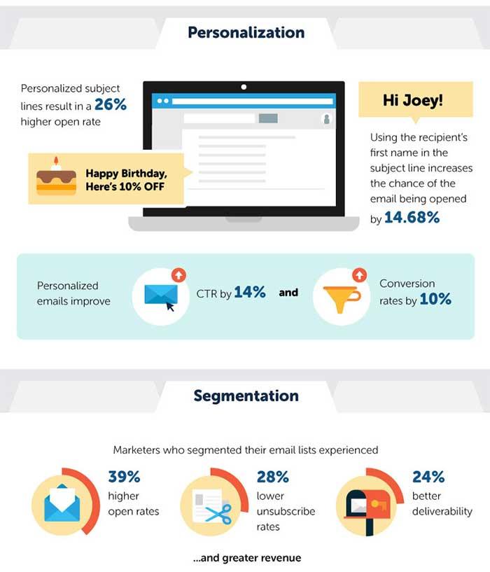 personalizzazione e segmentazione